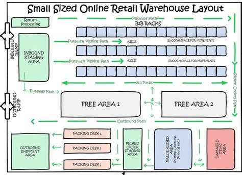 layout of warehouse is there any software to do warehouse layout design quora