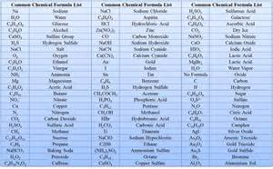 chemical formula and equations with chemistry