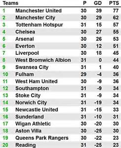 epl table chelsea news southton 2 chelsea 1 match report rafa benitez s