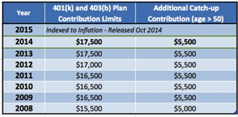 2014 Vs 2013 401k 403b Contribution Limits And Catch Up Amounts | nothing found for 2009 07 taking advantage of new 401k