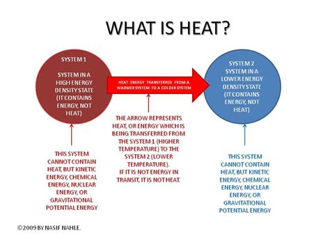 what is the energy heat world of physics steps by steps to understand heat