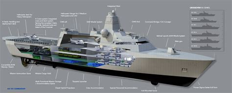 Crossover Sigma defense studies damen crossover ships