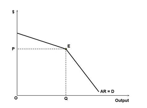 diagram of oligopoly oligopoly wikiwand