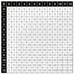 multiplication table pdf new calendar template site
