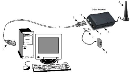Modem Gsm Buat Laptop send and receive sms in net using gsm modem free