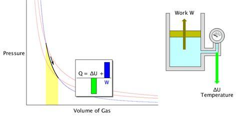 pv diagram for adiabatic process pv 다이어그램 pressure volume diagram javalab