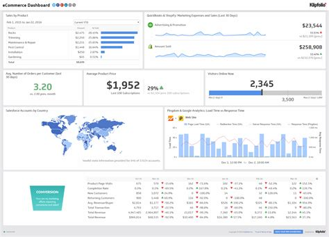 ecommerce marketing dashboard exle with 10 bonus kpis