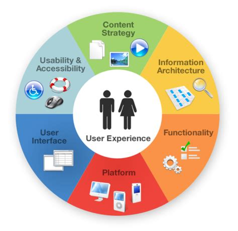 best user experience website the of user experience in website design chalk