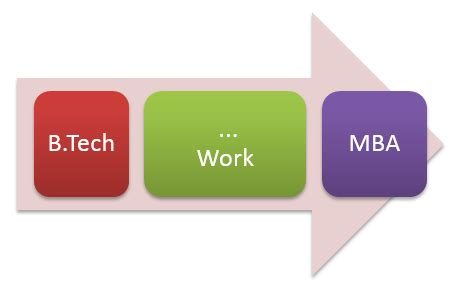 How To Join Mba After Btech by When Should You Do Mba Directly After Bachelors B Tech