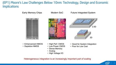 test challenges for 3d integrated circuits all categories