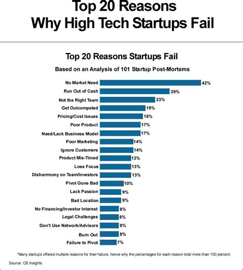 Startup Right After Mba And Failed by Top 20 Reasons Why High Tech Startups Failjooprijk