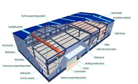 warehouse layout and design pdf substantial structure steel work steel structure warehouse