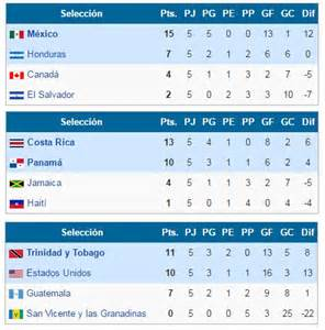 Republic Calendario 2018 Eliminatorias Concacaf A Rusia 2018 Resultados Y Tabla De