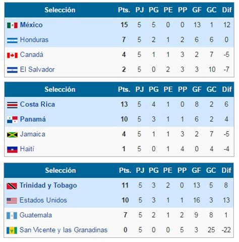 Eliminatorias Mundial 2018 Calendario Mexico Eliminatorias Concacaf A Rusia 2018 Resultados Y Tabla De