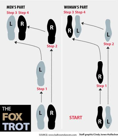 foxtrot steps diagram alaina s weekly playlist foxtrot then came