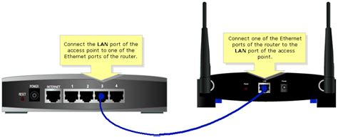 Router Acces Point linksys official support connecting an access point with a non linksys wired router