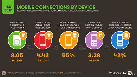 mobile connections digital in 2017 global overview we are social