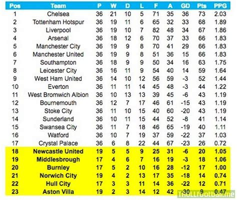 premier league table history premier league table for the year of 2016 arsenal at 4th