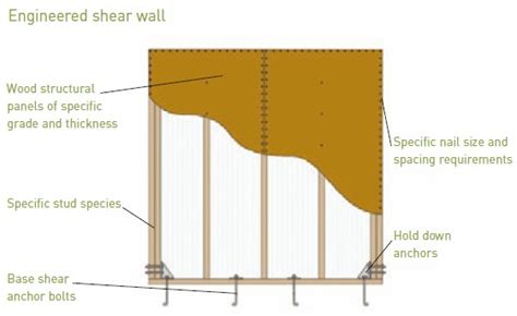 wood shear wall seismic design video