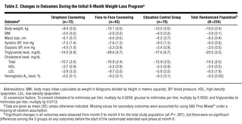 weight management journal articles extended care programs for weight management in rural