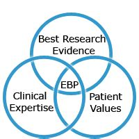 Exploring Evidence Based Practice qut library evidence based information
