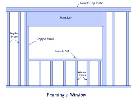 framing a window dave s construction dictionary