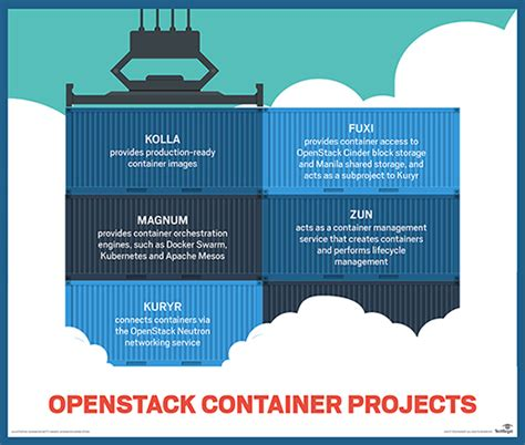 containers in openstack leverage openstack services to make the most of docker kubernetes and mesos books openstack kolla looks to smooth container deployment process