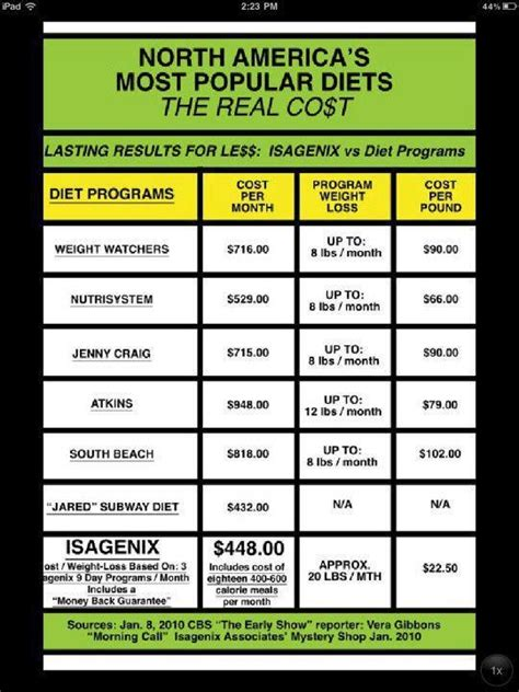 How Much Detox Diet Cost by My Diet Comparisons From Healthy Meals To Isalean Shakes