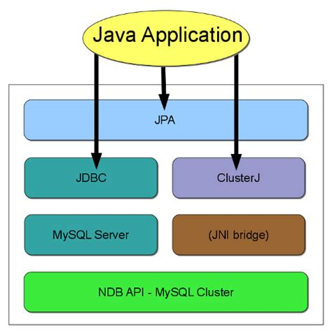 java swing api mysql mysql ndb cluster api developer guide 4 1 2