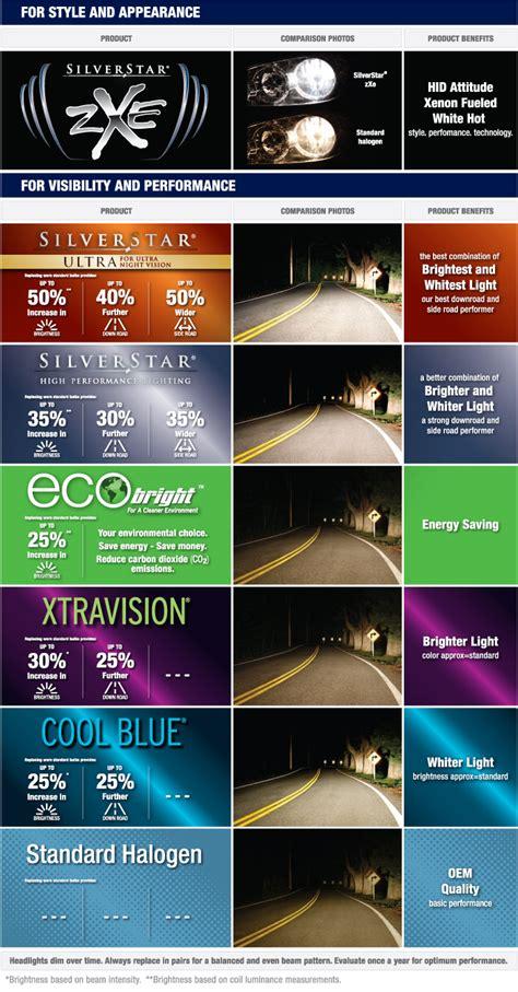sylvania auto light guide sylvania auto light bulbs www lightneasy net