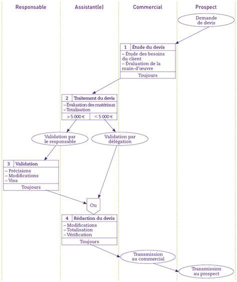 diagramme des flux gsi fiche ressource comment repr 233 senter les processus