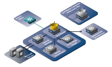 infoblox visio infoblox ipam ip address management calleva networks
