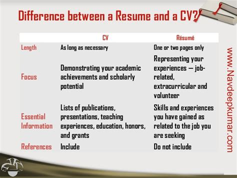 Difference Between A Resume And A Cv by Resume Vs Cv