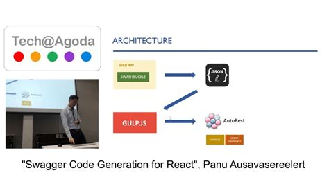 agoda unsubscribe swagger code generation for react youtube