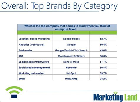 the best three product categories mailchimp hootsuite google are among most recognizable marketing software brands