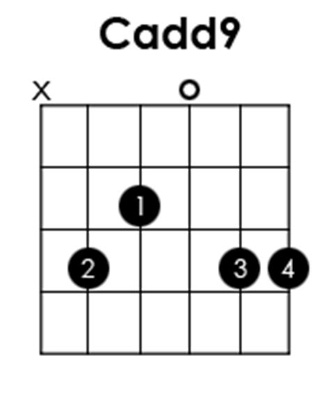 Cadd9 Chord On Guitar