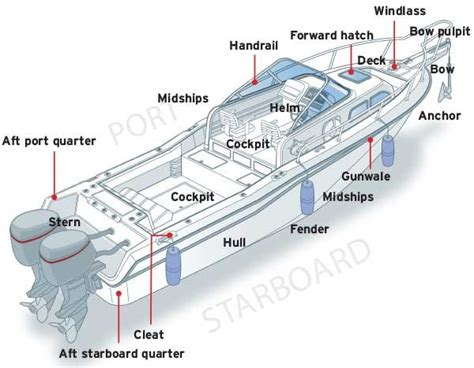 boat part terms nautical terminology boatus magazine