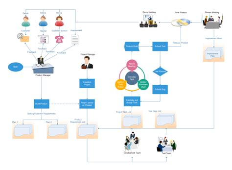 project management flow template free flowchart exles