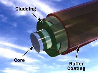 Senter Fiber Optik mengenal kabel fiber optik dan prinsip kerjanya