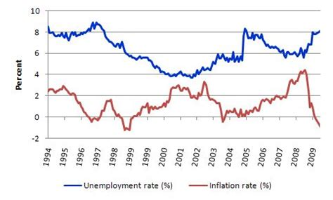 unemployment vs inflation the central bank has been obsessed with following the