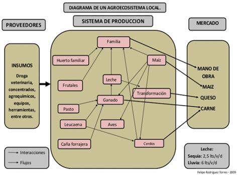 tipos de cadenas productivas en mexico dof diario oficial de la federaci 243 n
