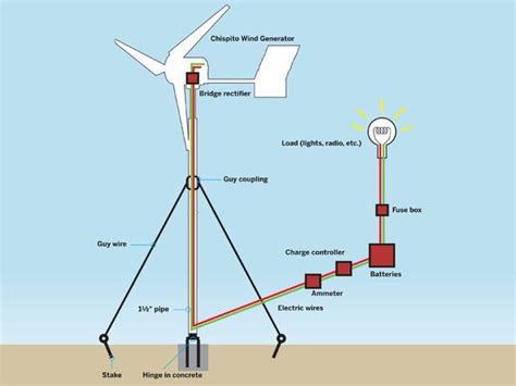 diy energy tips on pinterest solar panels wind turbine and fire diy energy tips on pinterest solar panels wind turbine and