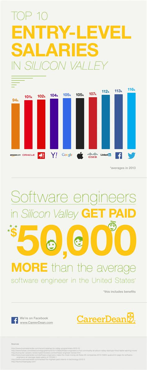Average Mba Salary In Silicon Valley by Top 10 Entry Level Salaries In Silicon Valley Visual Ly