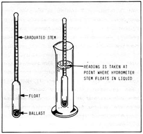 diagram of a hydrometer grade 4 wfb science wiki oceans
