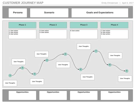How To Create A Customer Journey Map Lucidchart Customer Journey Map Excel Template