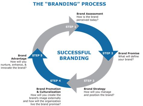 brand development process template houston industrial marketing agency marketects inc