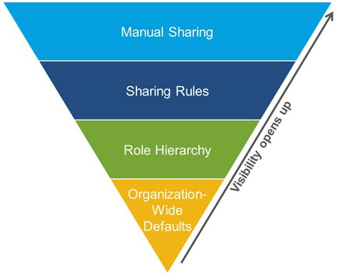 salesforce block diagram wiring diagram schemes