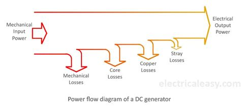 flow diagram generator losses in a dc generator and dc motor electricaleasy