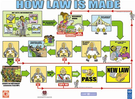 how is a how laws are made in png masalai