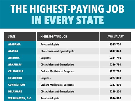 best paying jobs the highest paying job in every state business insider